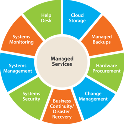 Alltech Computers IT Managed Service Provider